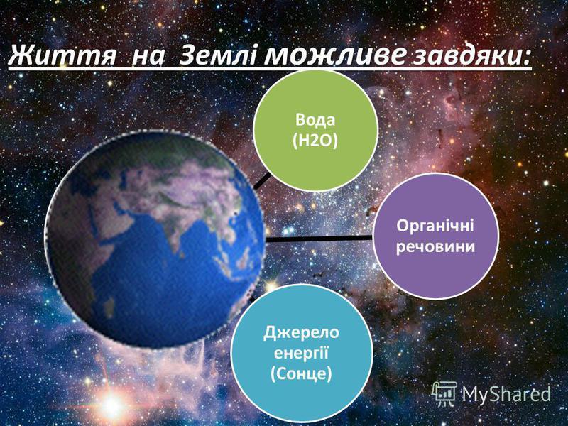 Життя на Землі можливе завдяки: Вода (H2O) Органічні речовини Джерело енергії (Сонце)