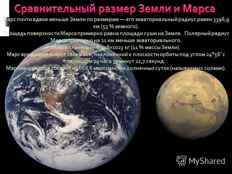 Марс почти вдвое меньше Земли по размерам его экваториальный радиус равен 3396,9 км (53 % земного). Площадь поверхности Марса примерно равна площади суши на Земле. Полярный радиус Марса примерно на 21 км меньше экваториального. Масса планеты 6,418×10