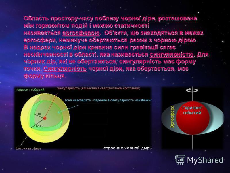 Область простору-часу поблизу чорної діри, розташована між горизонтом подій і межею статичності називається ергосферою. Об'єкти, що знаходяться в межах ергосфери, неминуче обертаються разом з чорною дірою В надрах чорної діри кривина сили гравітації