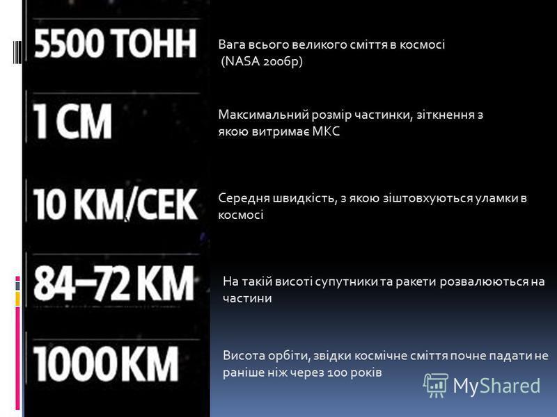 Вага всього великого сміття в космосі (NASA 2006р) Максимальний розмір частинки, зіткнення з якою витримає МКС Середня швидкість, з якою зіштовхуються уламки в космосі На такій висоті супутники та ракети розвалюються на частини Висота орбіти, звідки