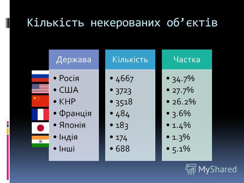 Кількість некерованих обєктів Держава Росія США КНР Франція Японія Індія Інші Кількість 4667 3723 3518 484 183 174 688 Частка 34.7% 27.7% 26.2% 3.6% 1.4% 1.3% 5.1%