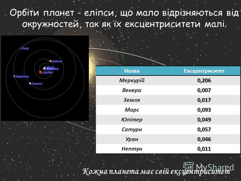 Орбіти планет - еліпси, що мало відрізняються від окружностей, так як їх ексцентриситети малі. Кожна планета має свій ексцентриситет НазваЕксцентриситет Меркурій0,206 Венера0,007 Земля0,017 Марс0,093 Юпітер0,049 Сатурн0,057 Уран0,046 Нептун0,011