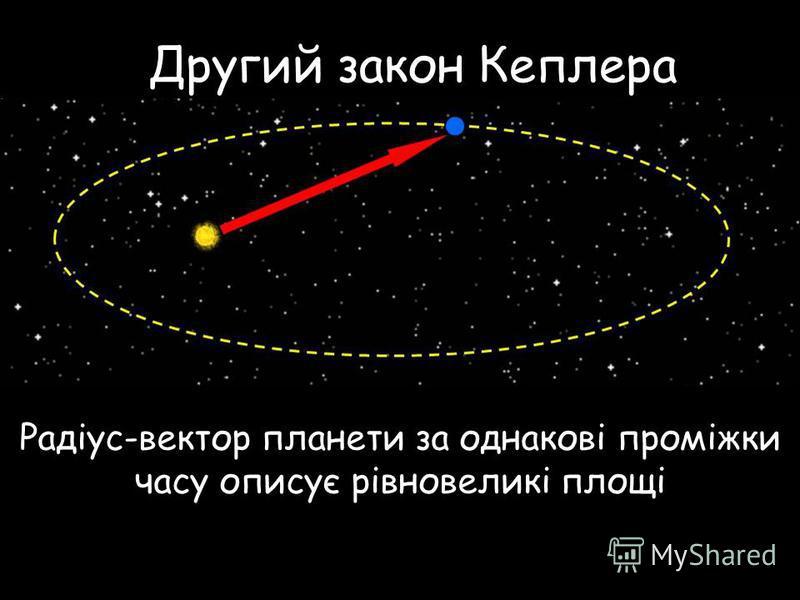 Другий закон Кеплера Радіус-вектор планети за однакові проміжки часу описує рівновеликі площі