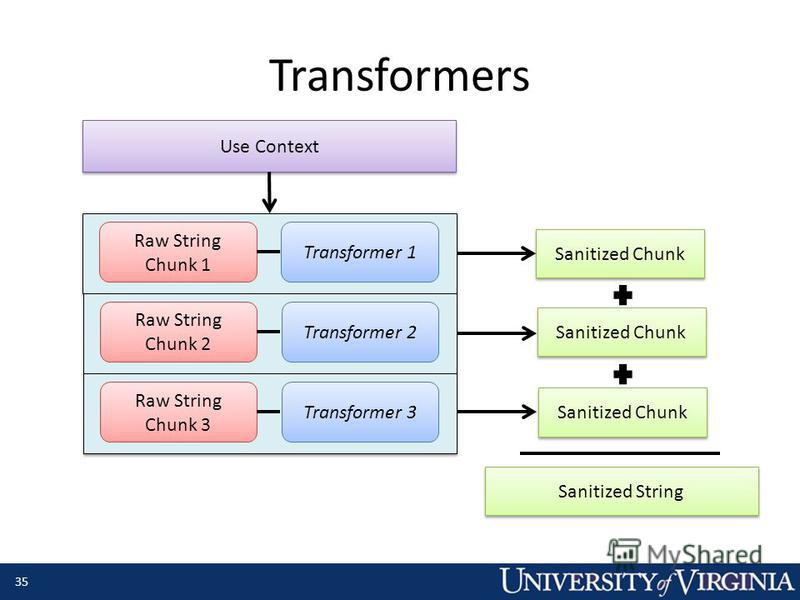 Transformers Raw String Chunk 1 Transformer 1 Raw String Chunk 2 Transformer 2 Raw String Chunk 3 Transformer 3 Use Context Sanitized Chunk Sanitized String 35