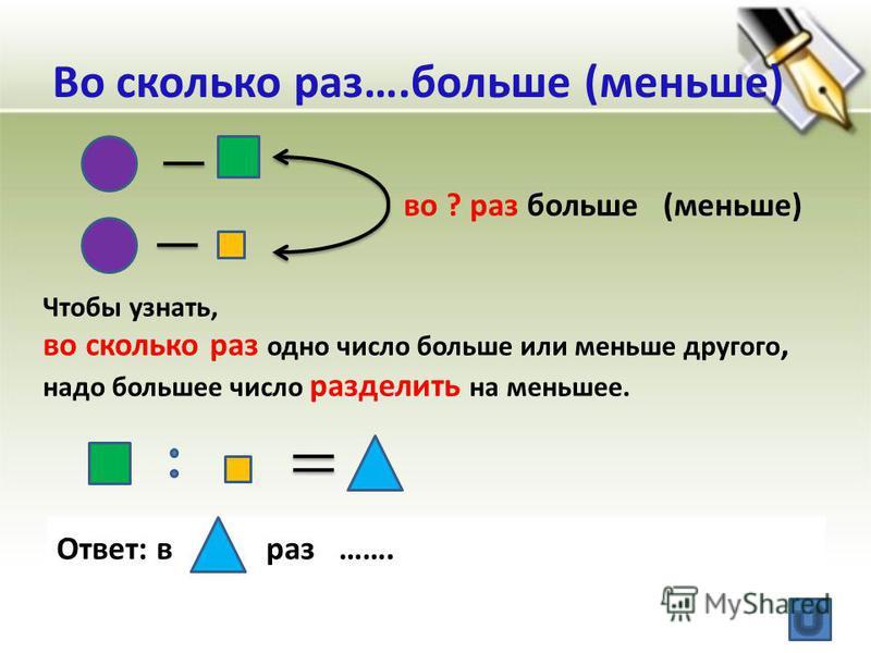 Во сколько раз….больше (меньше) во ? раз больше (меньше) Чтобы узнать, во сколько раз одно число больше или меньше другого, надо большее число разделить на меньшее. Ответ: в раз …….