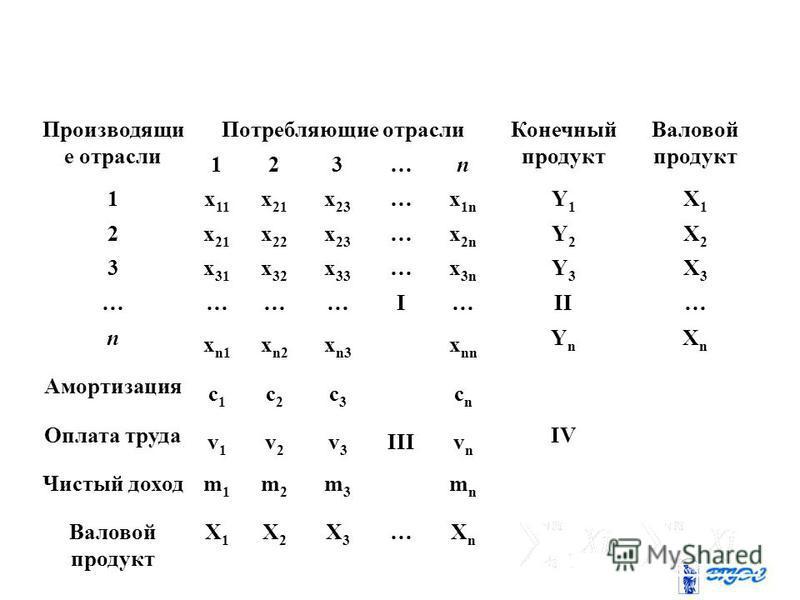 Производящи е отрасли Потребляющие отрасли Конечный продукт Валовой продукт 123…n 1 х 11 х 21 х 23 …х 1nх 1n Y1Y1 X1X1 2 х 21 х 21 х 22 х 23 …x 2n Y2Y2 X2X2 3 х 31 х 31 х 32 х 33 …x3nx3n Y3Y3 X3X3 … ………I… II… n xn1xn1 x n2 х n3 х nn YnYn XnXn Амортиз