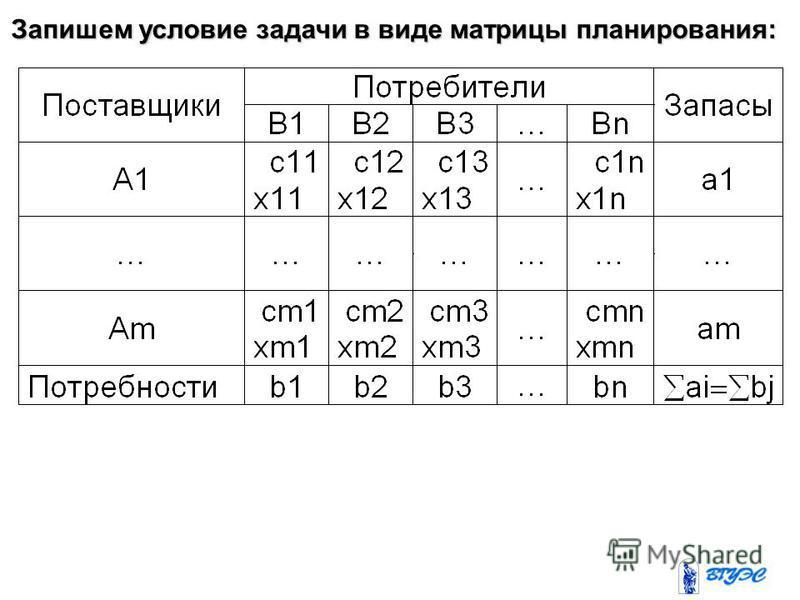 Запишем условие задачи в виде матрицы планирования: