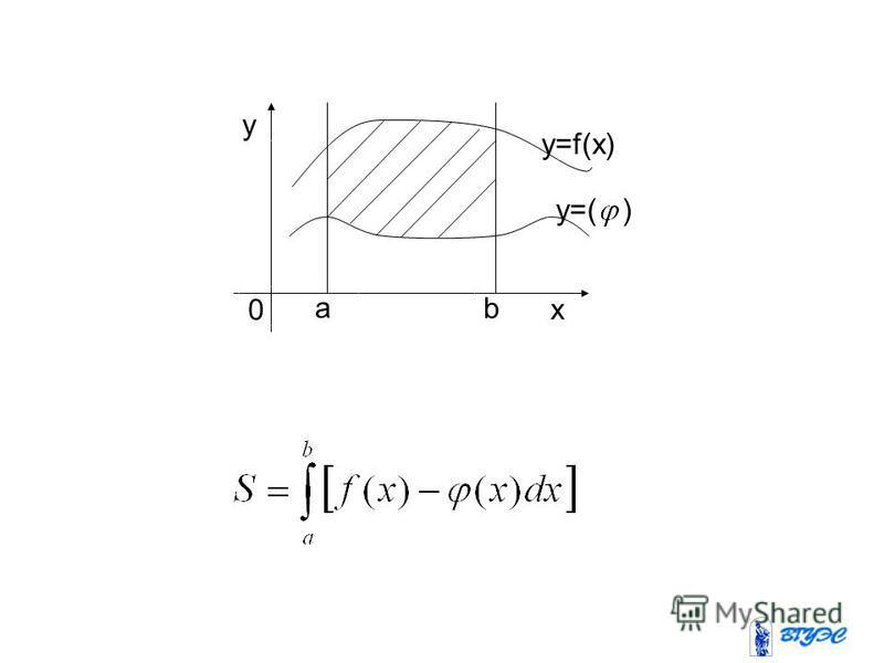 y x 0 y=f(x) y=( ) a b