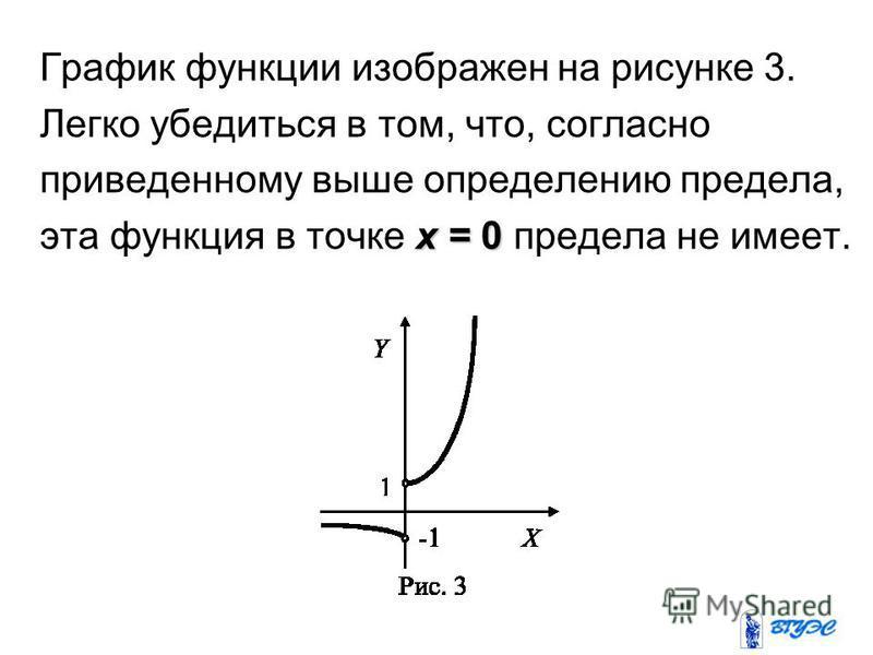 График функции изображен на рисунке 3. Легко убедиться в том, что, согласно приведенному выше определению предела, x = 0 эта функция в точке x = 0 предела не имеет.
