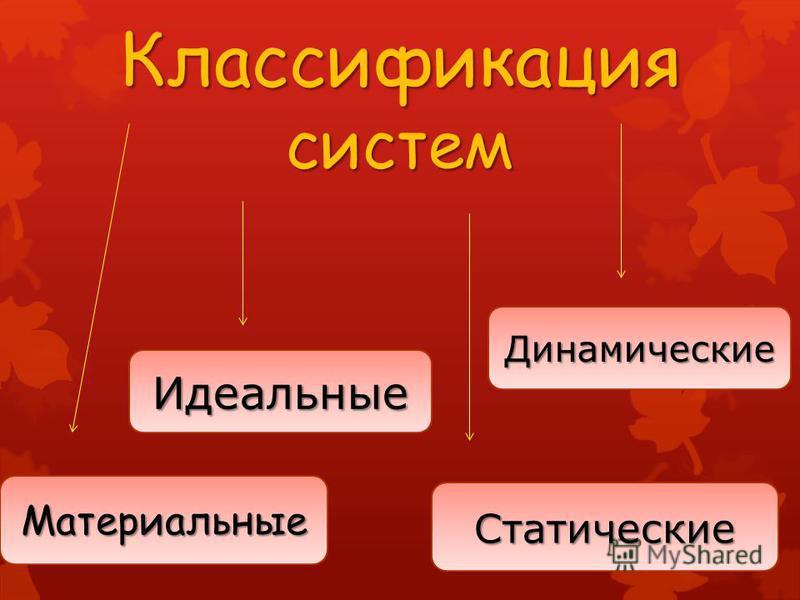 Классификация систем Материальные Идеальные Статические Динамические