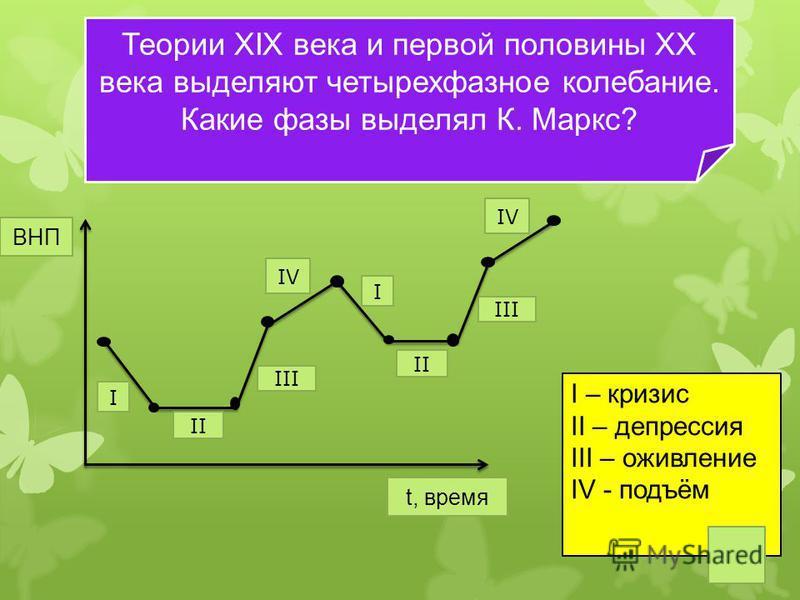 Теории XIX века и первой половины XX века выделяют четырехфазное колебание. Какие фазы выделял К. Маркс? ВНП t, время I II III IV I II III IV I – кризис II – депрессия III – оживление IV - подъём