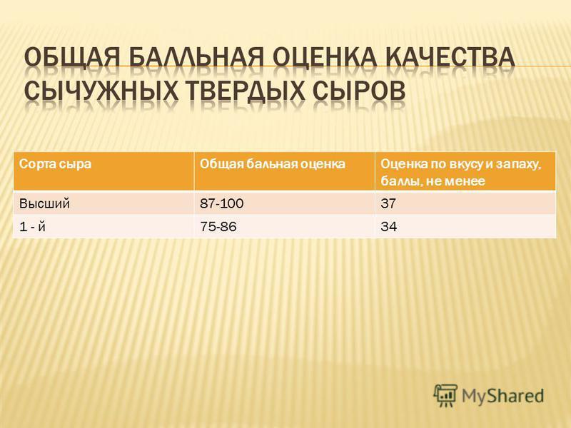 Сорта сыра Общая бальная оценка Оценка по вкусу и запаху, баллы, не менее Высший 87-10037 1 - й 75-8634