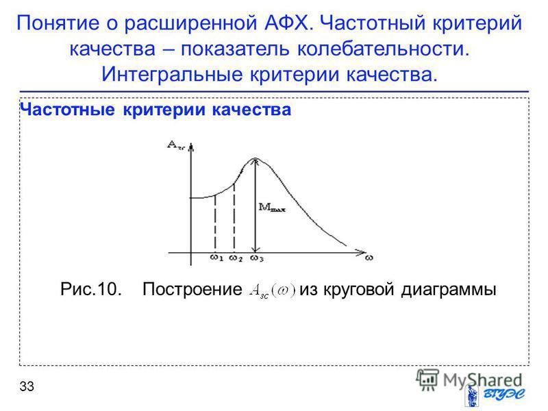 33 Частотные критерии качества Понятие о расширенной АФХ. Частотный критерий качества – показатель колебательности. Интегральные критерии качества. Рис.10. Построение из круговой диаграммы