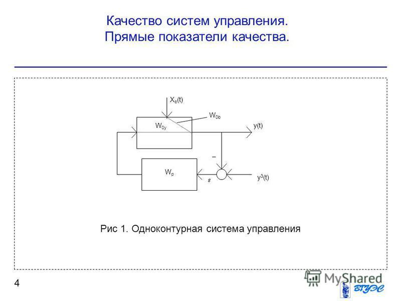 Качество систем управления. Прямые показатели качества. 4 Рис 1. Одноконтурная система управления WpWp y 3 (t) y(t)W 0y X b (t) W 0b –
