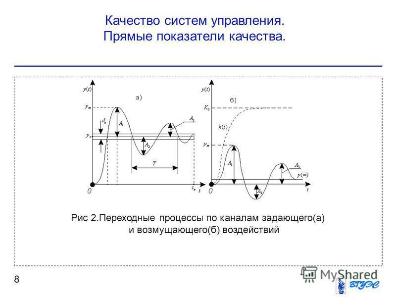 Качество систем управления. Прямые показатели качества. 8 Рис 2. Переходные процессы по каналам задающего(а) и возмущающего(б) воздействий