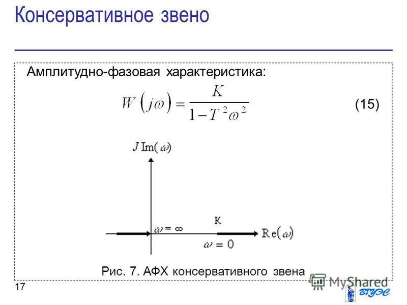 17 Амплитудно-фазовая характеристика: (15) Рис. 7. АФХ консервативного звена Консервативное звено