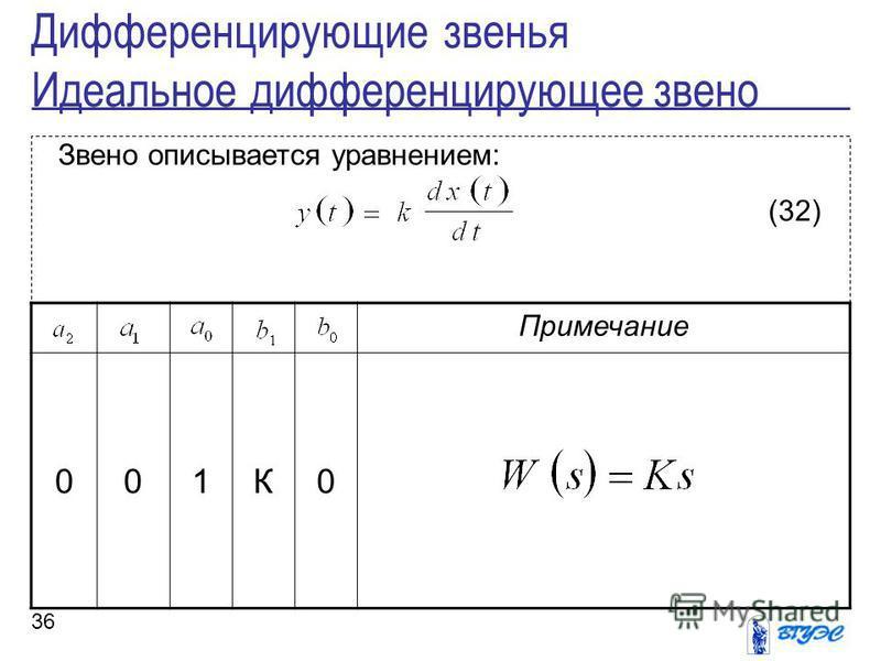 36 Звено описывается уравнением: (32) Дифференцирующие звенья Идеальное дифференцирующее звено Примечание 001К0