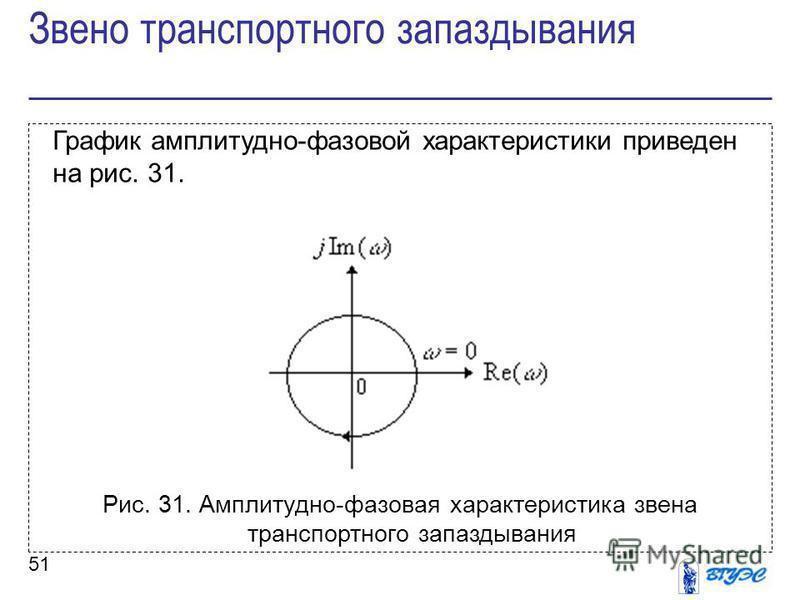 51 График амплитудно-фазовой характеристики приведен на рис. 31. Рис. 31. Амплитудно-фазовая характеристика звена транспортного запаздывания Звено транспортного запаздывания