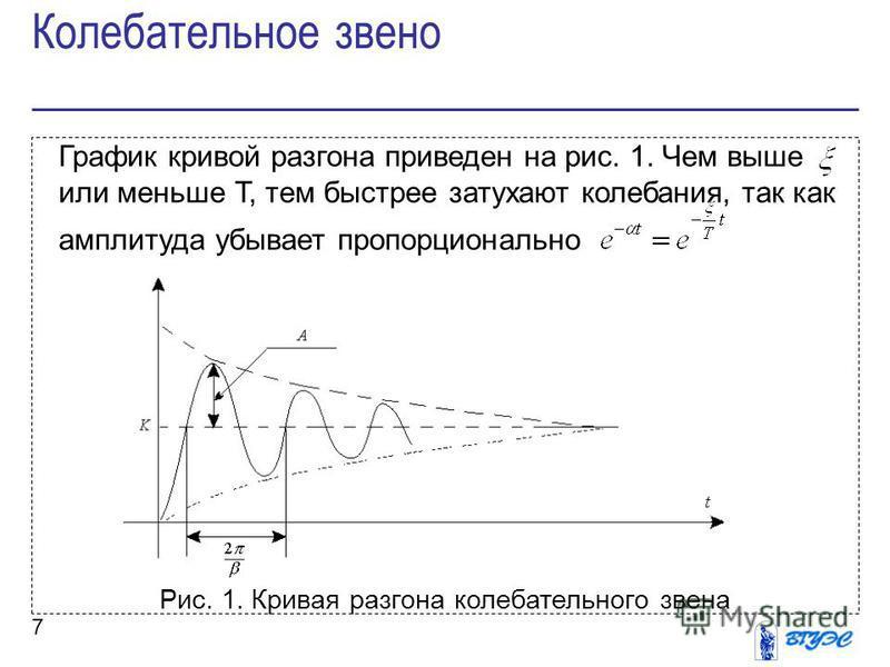7 График кривой разгона приведен на рис. 1. Чем выше или меньше Т, тем быстрее затухают колебания, так как амплитуда убывает пропорционально Рис. 1. Кривая разгона колебательного звена Колебательное звено