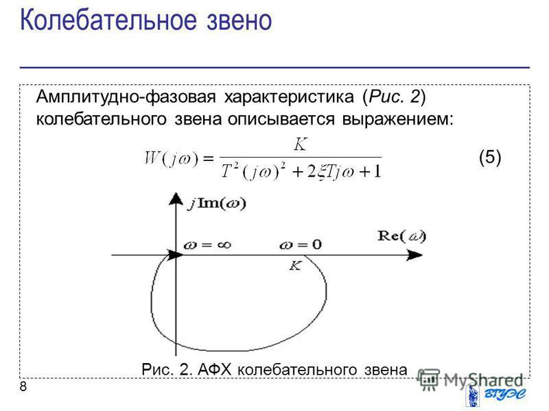 8 Амплитудно-фазовая характеристика (Рис. 2) колебательного звена описывается выражением: (5) Рис. 2. АФХ колебательного звена Колебательное звено