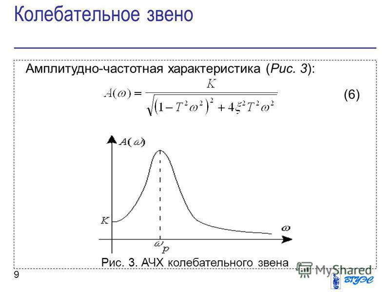 9 Амплитудно-частотная характеристика (Рис. 3): (6) Рис. 3. АЧХ колебательного звена Колебательное звено