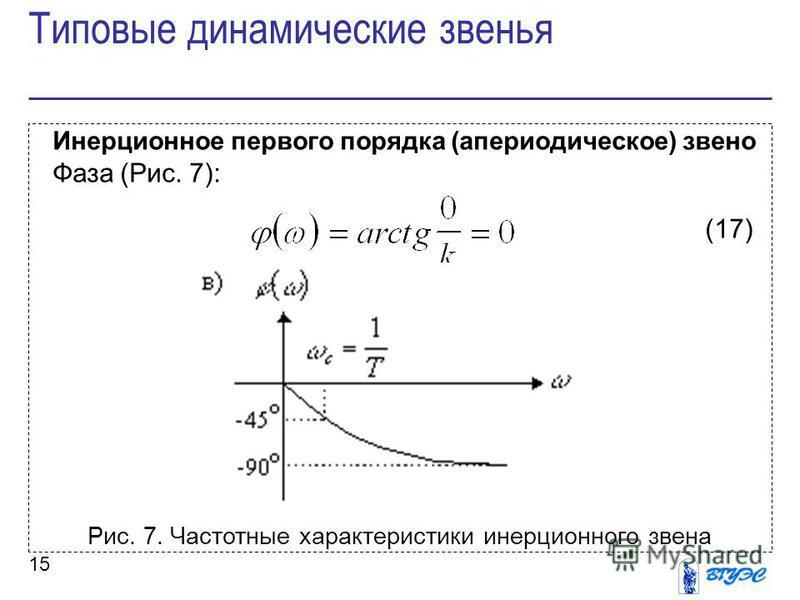 15 Инерционное первого порядка (апериодическое) звено Фаза (Рис. 7): (17) Рис. 7. Частотные характеристики инерционного звена Типовые динамические звенья