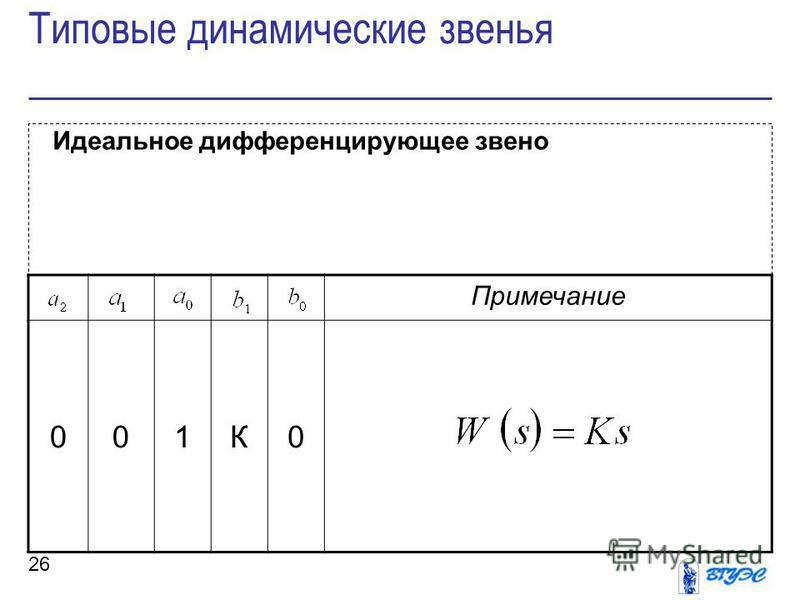 26 Идеальное дифференцирующее звено Типовые динамические звенья Примечание 001К0