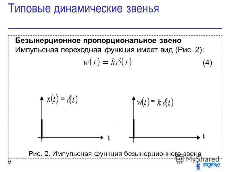 6 Безынерционное пропорциональное звено Импульсная переходная функция имеет вид (Рис. 2): (4) Рис. 2. Импульсная функция безынерционного звена Типовые динамические звенья