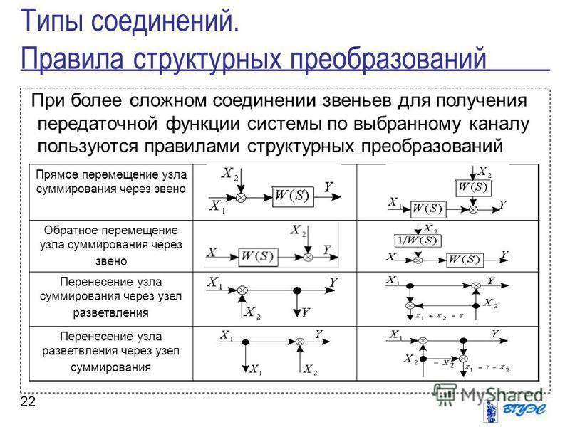 22 При более сложном соединении звеньев для получения передаточной функции системы по выбранному каналу пользуются правилами структурных преобразований Типы соединений. Правила структурных преобразований Прямое перемещение узла суммирования через зве