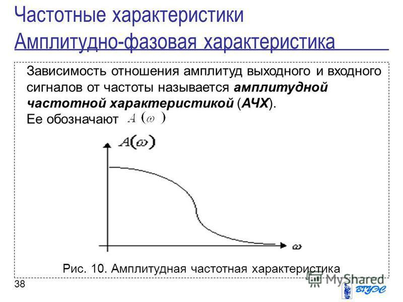 38 Зависимость отношения амплитуд выходного и входного сигналов от частоты называется амплитудной частотной характеристикой (АЧХ). Ее обозначают Рис. 10. Амплитудная частотная характеристика Частотные характеристики Амплитудно-фазовая характеристика