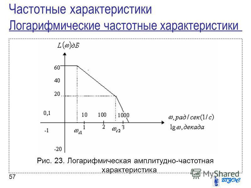 57 Рис. 23. Логарифмическая амплитудно-частотная характеристика Частотные характеристики Логарифмические частотные характеристики