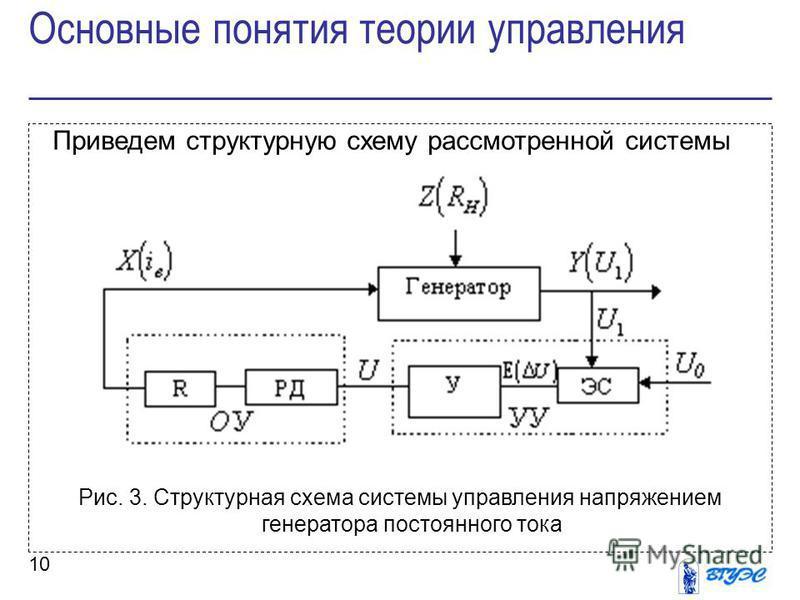 10 Приведем структурную схему рассмотренной системы Рис. 3. Структурная схема системы управления напряжением генератора постоянного тока Основные понятия теории управления