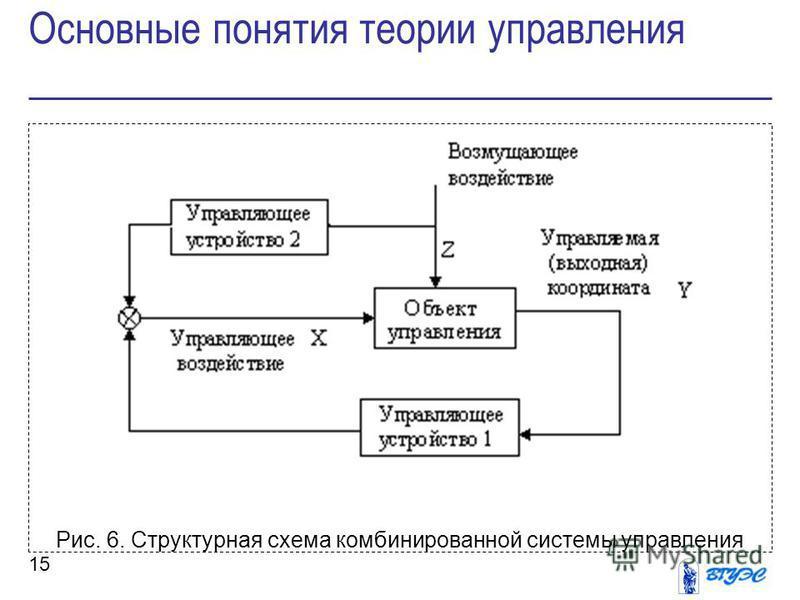 15 Рис. 6. Структурная схема комбинированной системы управления Основные понятия теории управления