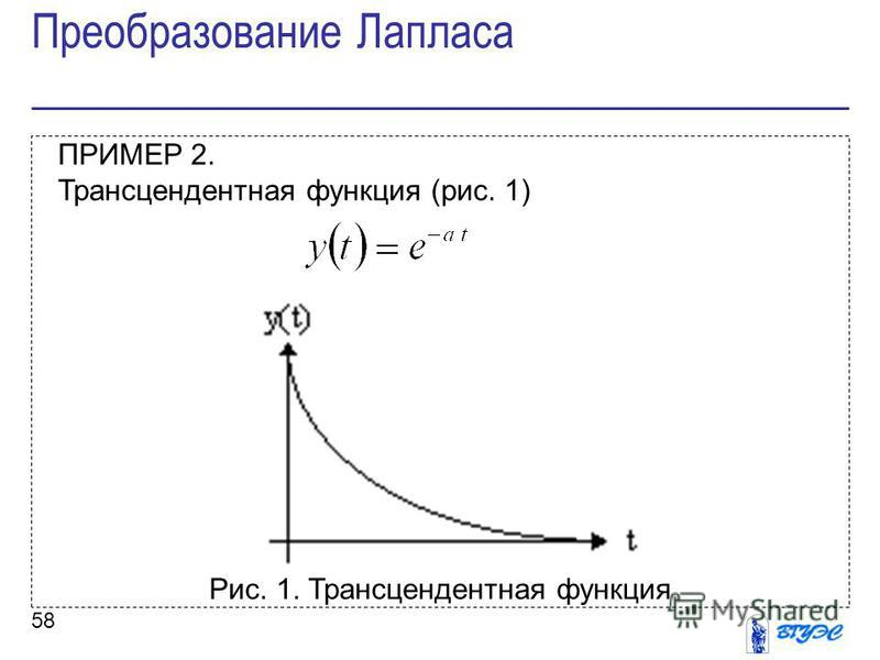 58 ПРИМЕР 2. Трансцендентная функция (рис. 1) Рис. 1. Трансцендентная функция Преобразование Лапласа
