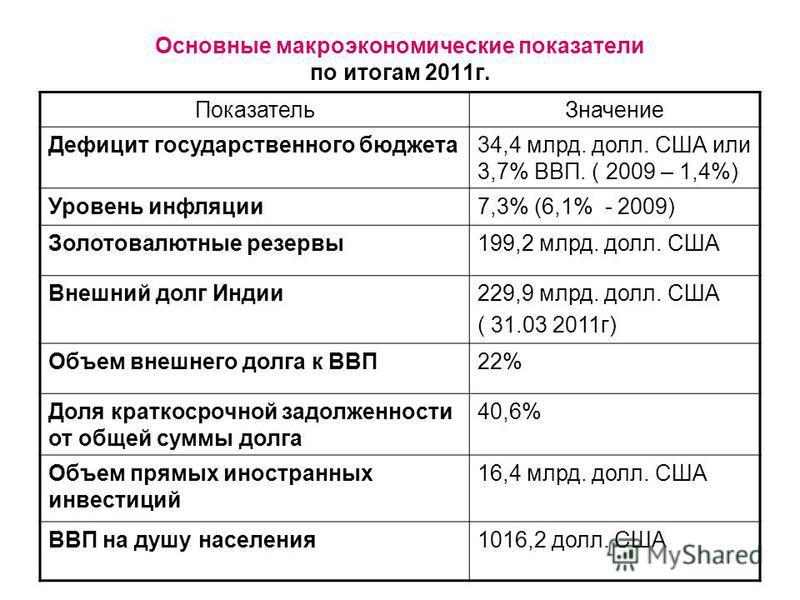 Основные макроэкономические показатели по итогам 2011 г. Показатель Значение Дефицит государственного бюджета 34,4 млрд. долл. США или 3,7% ВВП. ( 2009 – 1,4%) Уровень инфляции 7,3% (6,1% - 2009) Золотовалютные резервы 199,2 млрд. долл. США Внешний д
