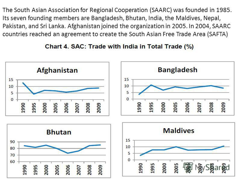 The South Asian Association for Regional Cooperation (SAARC) was founded in 1985. Its seven founding members are Bangladesh, Bhutan, India, the Maldives, Nepal, Pakistan, and Sri Lanka. Afghanistan joined the organization in 2005. In 2004, SAARC coun