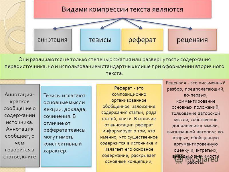 14 Видами компрессии текста являются аннотация тезисы рецензия реферат Они различаются не только степенью сжатия или развернутости содержания первоисточника, но и использованием стандартных клише при оформлении вторичного текста. Аннотация - краткое