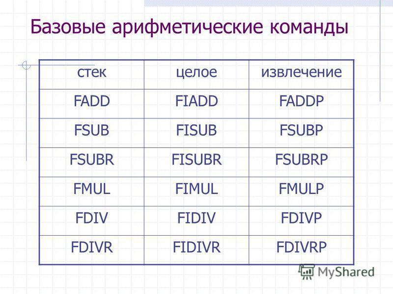 Базовые арифметические команды стекцелоеизвлечение FADDFIADDFADDP FSUBFISUBFSUBP FSUBRFISUBRFSUBRP FMULFIMULFMULP FDIVFIDIVFDIVP FDIVRFIDIVRFDIVRP