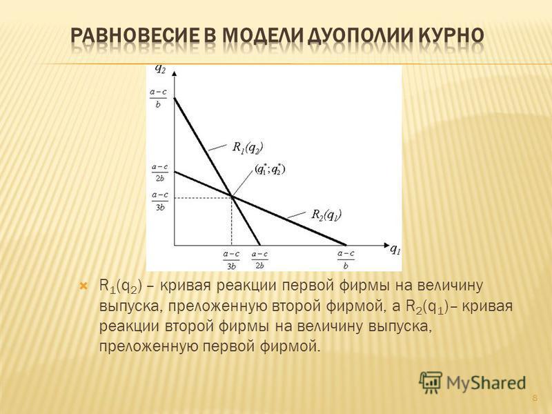 R 1 (q 2 ) – кривая реакции первой фирмы на величину выпуска, приложенную второй фирмой, а R 2 (q 1 )– кривая реакции второй фирмы на величину выпуска, приложенную первой фирмой. 8