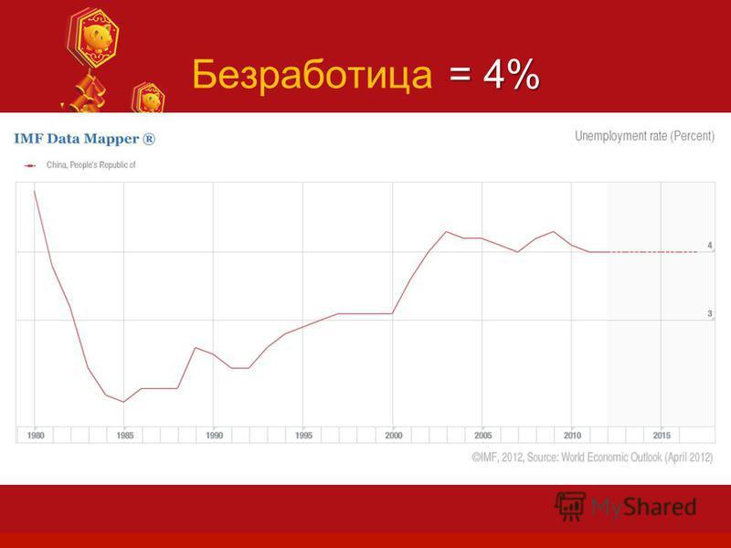 = 4% Безработица = 4% Text