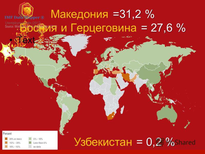 =31,2 % = 27,6 % Македония =31,2 % Босния и Герцеговина = 27,6 % Text 0,2 % Узбекистан = 0,2 %