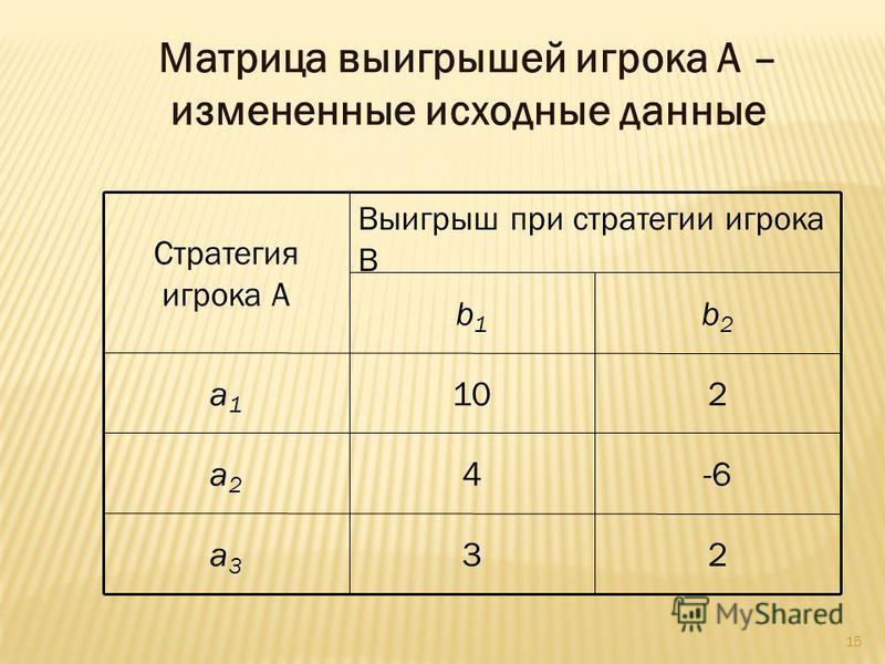 15 Матрица выигрышей игрока А – измененные исходные данные 23a3a3 -64a2a2 210a1a1 b2b2 b1b1 Выигрыш при стратегии игрока В Стратегия игрока А
