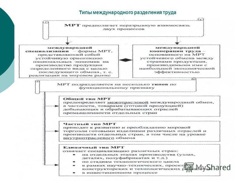 Типы международного разделения труда