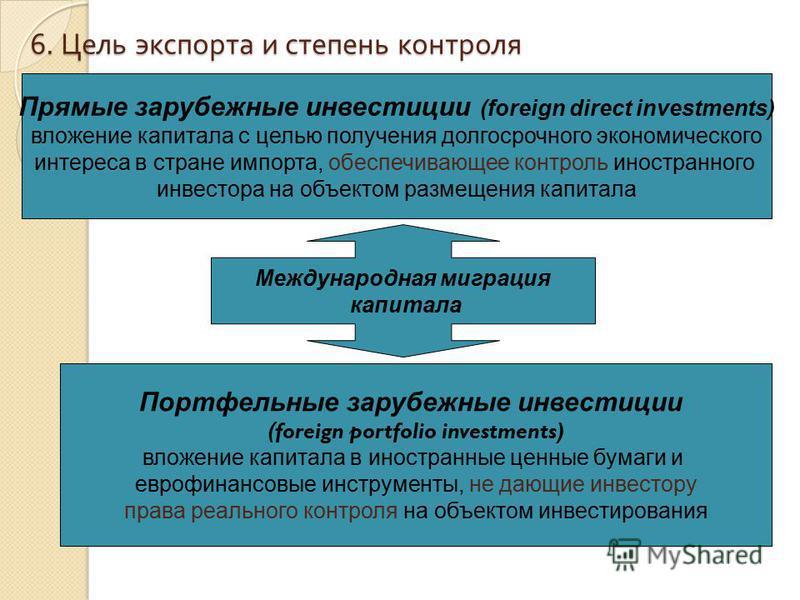 6. Цель экспорта и степень контроля Международная миграция капитала Прямые зарубежные инвестиции (foreign direct investments) вложение капитала с целью получения долгосрочного экономического интереса в стране импорта, обеспечивающее контроль иностран
