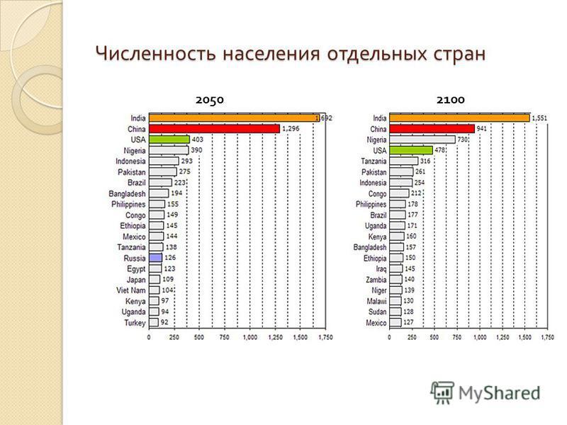 Численность населения отдельных стран 20502100