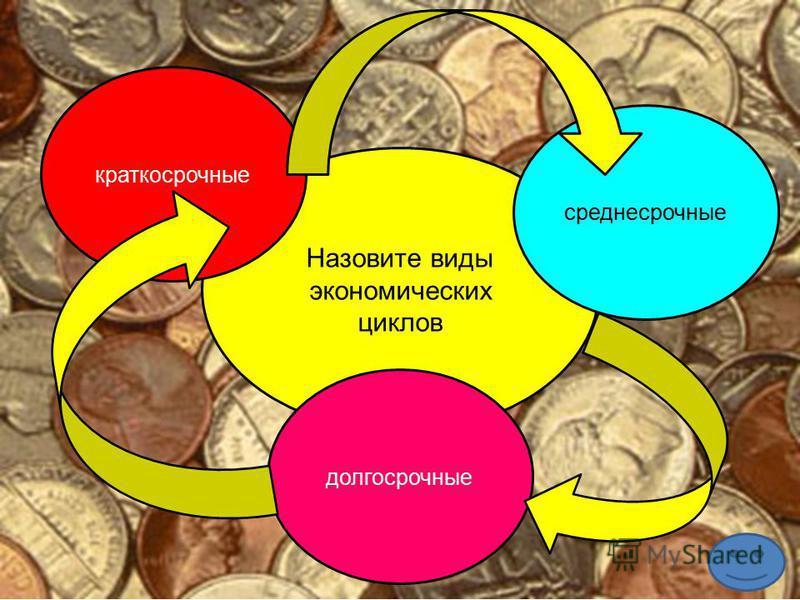 Назовите виды экономических циклов краткосрочные среднесрочные долгосрочные
