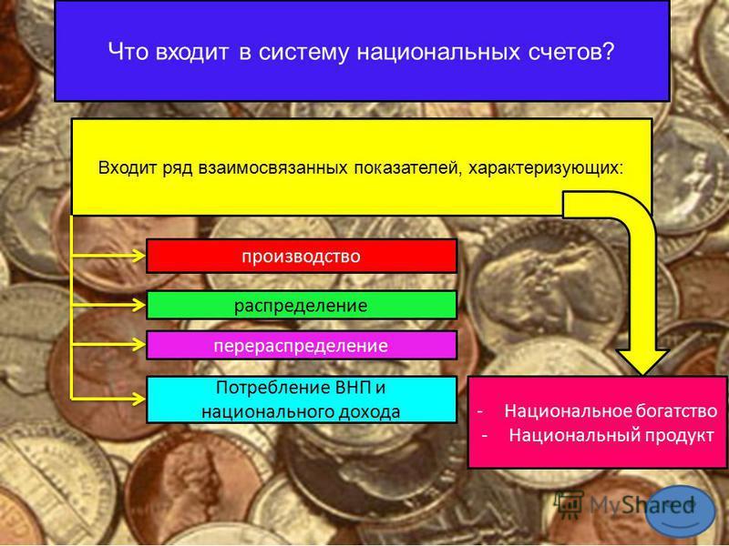 Что входит в систему национальных счетов? Входит ряд взаимосвязанных показателей, характеризующих: производство распределение перераспределение Потребление ВНП и национального дохода -Национальное богатство -Национальный продукт