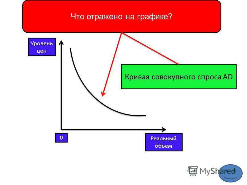 Что отражено на графике? Уровень цен Реальный объем 0 Кривая совокупного спроса AD