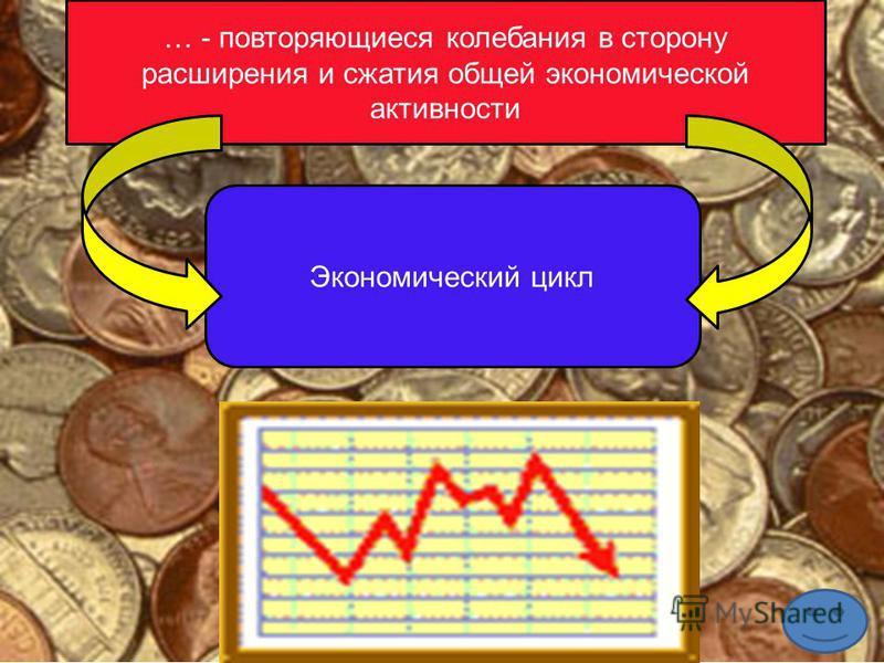 … - повторяющиеся колебания в сторону расширения и сжатия общей экономической активности Экономический цикл