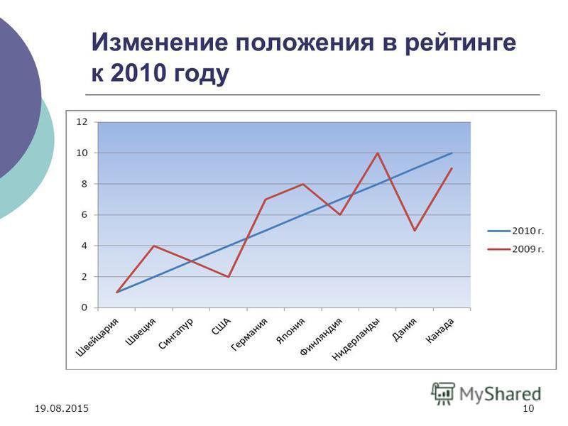 19.08.201510 Изменение положения в рейтинге к 2010 году
